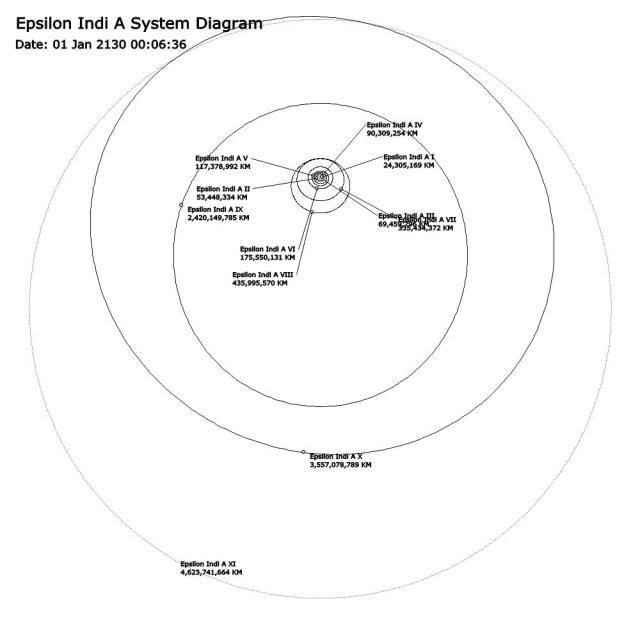 Epsilon-Indi-system